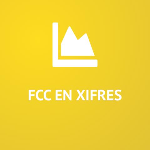 FCC en xifres